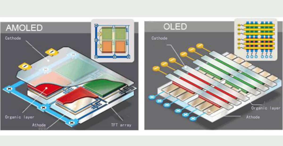 AMOLED &IPS LCD kelebihan dan kekuranganyah